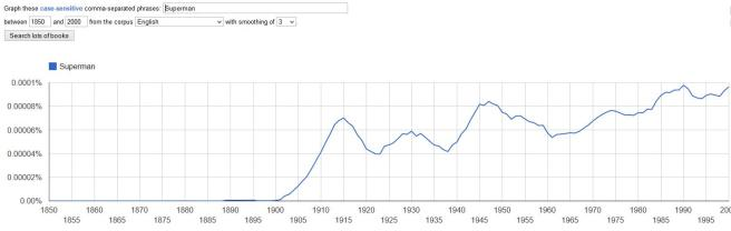 Superman_ngram
