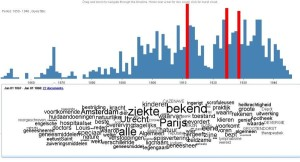 Histogram and word cloud 'Eugenetica'